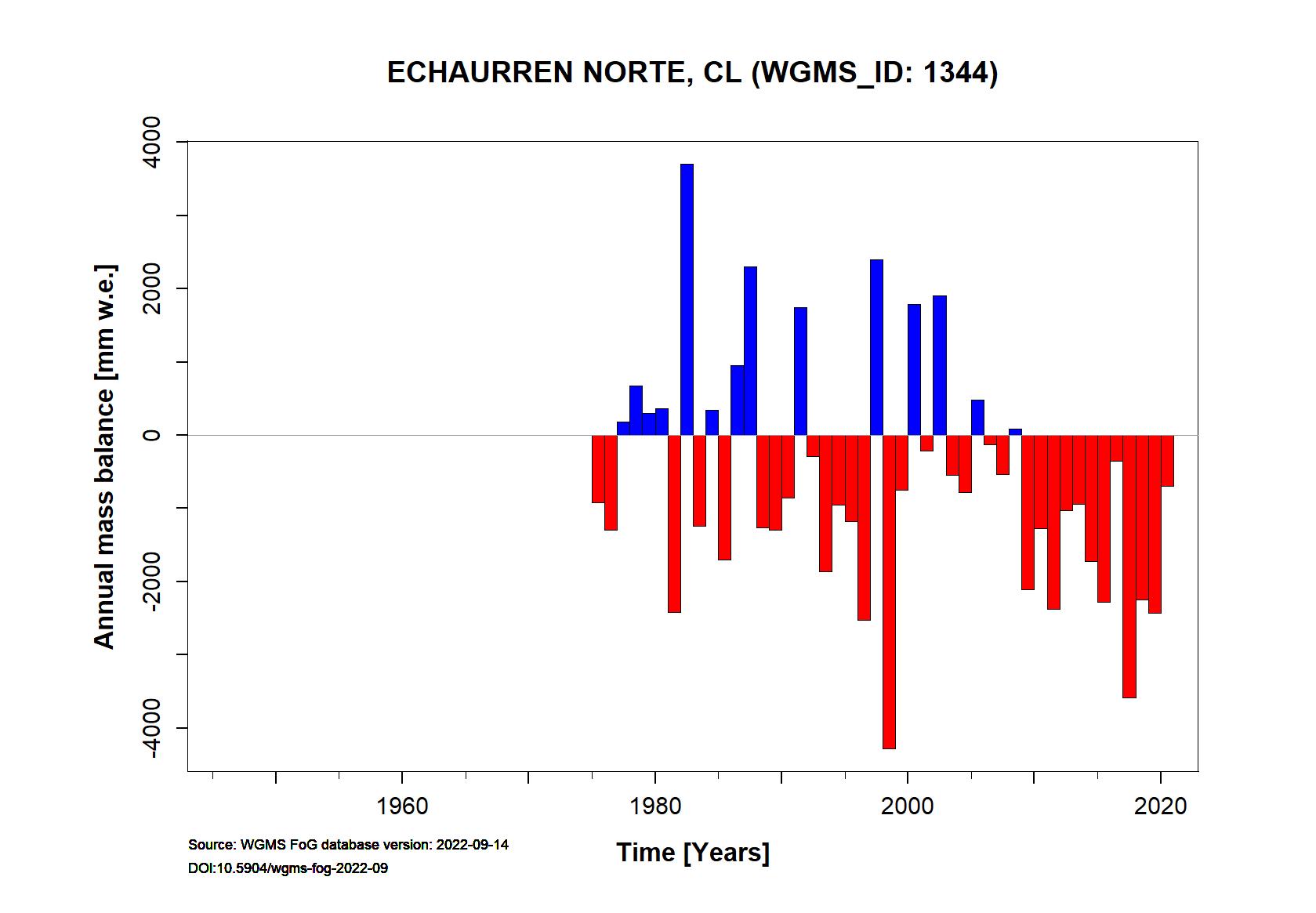 Echaurren Norte glacier Annual Mass Balance (WGMS, 2016)