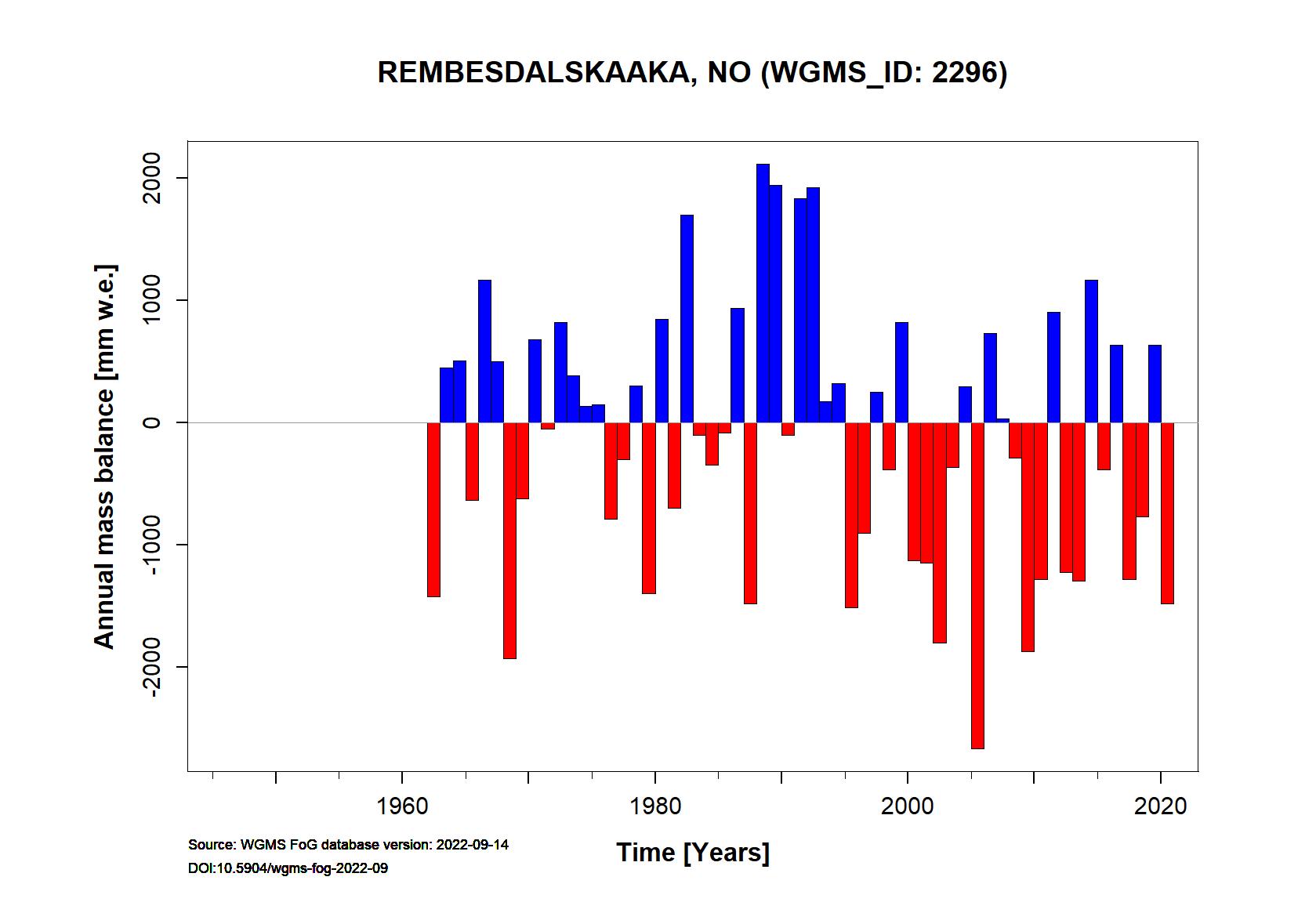 Rembesdalskaaka Annual Mass Balance (WGMS, 2016)