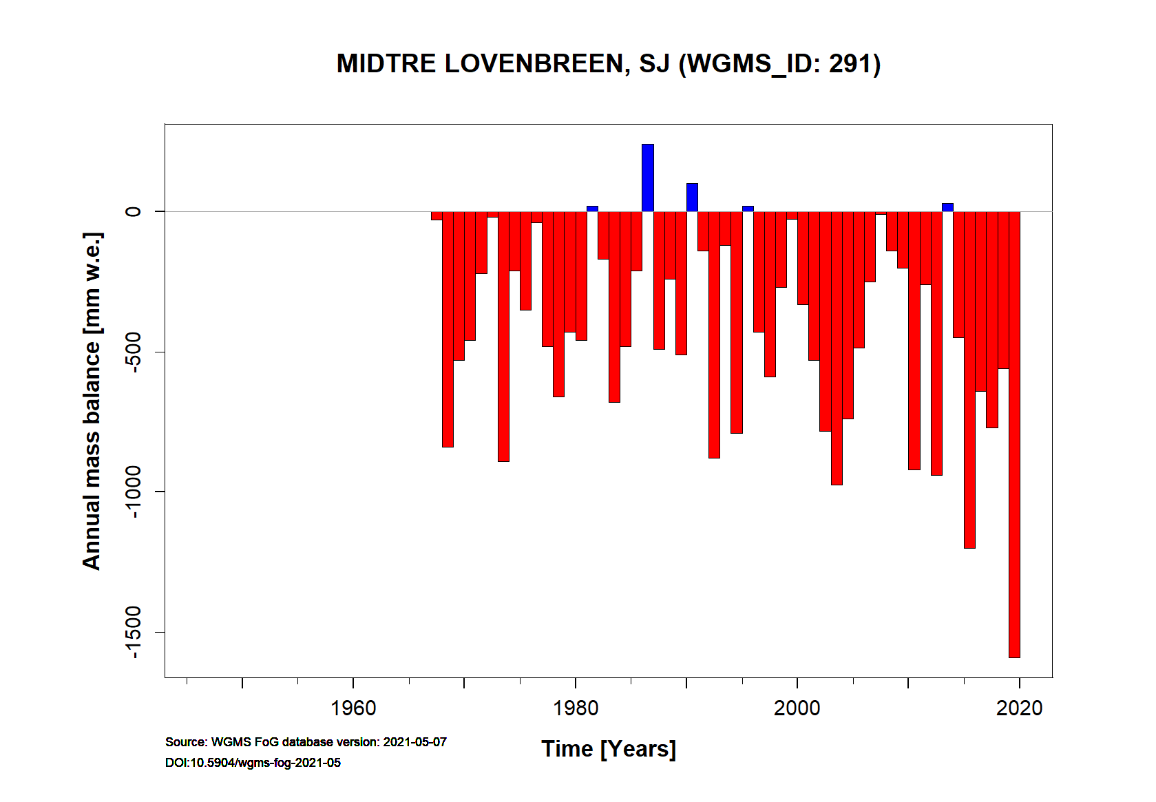 Midtre Lovénbreen Annual Mass Balance (WGMS, 2016)