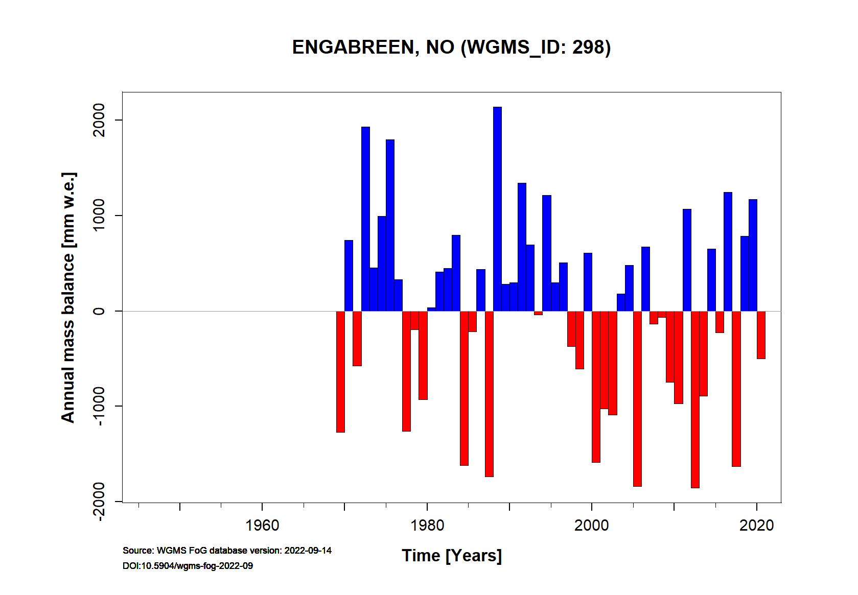 Engabreen Annual Mass Balance (WGMS, 2016)