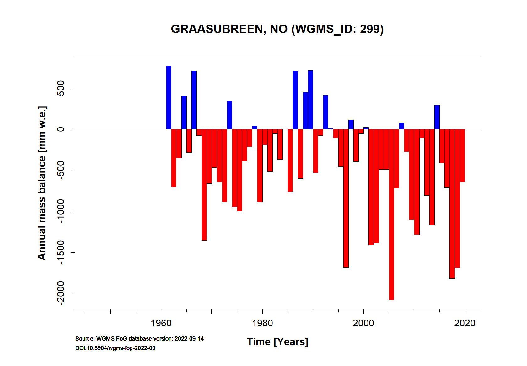 Graasubreen Annual Mass Balance (WGMS, 2016)