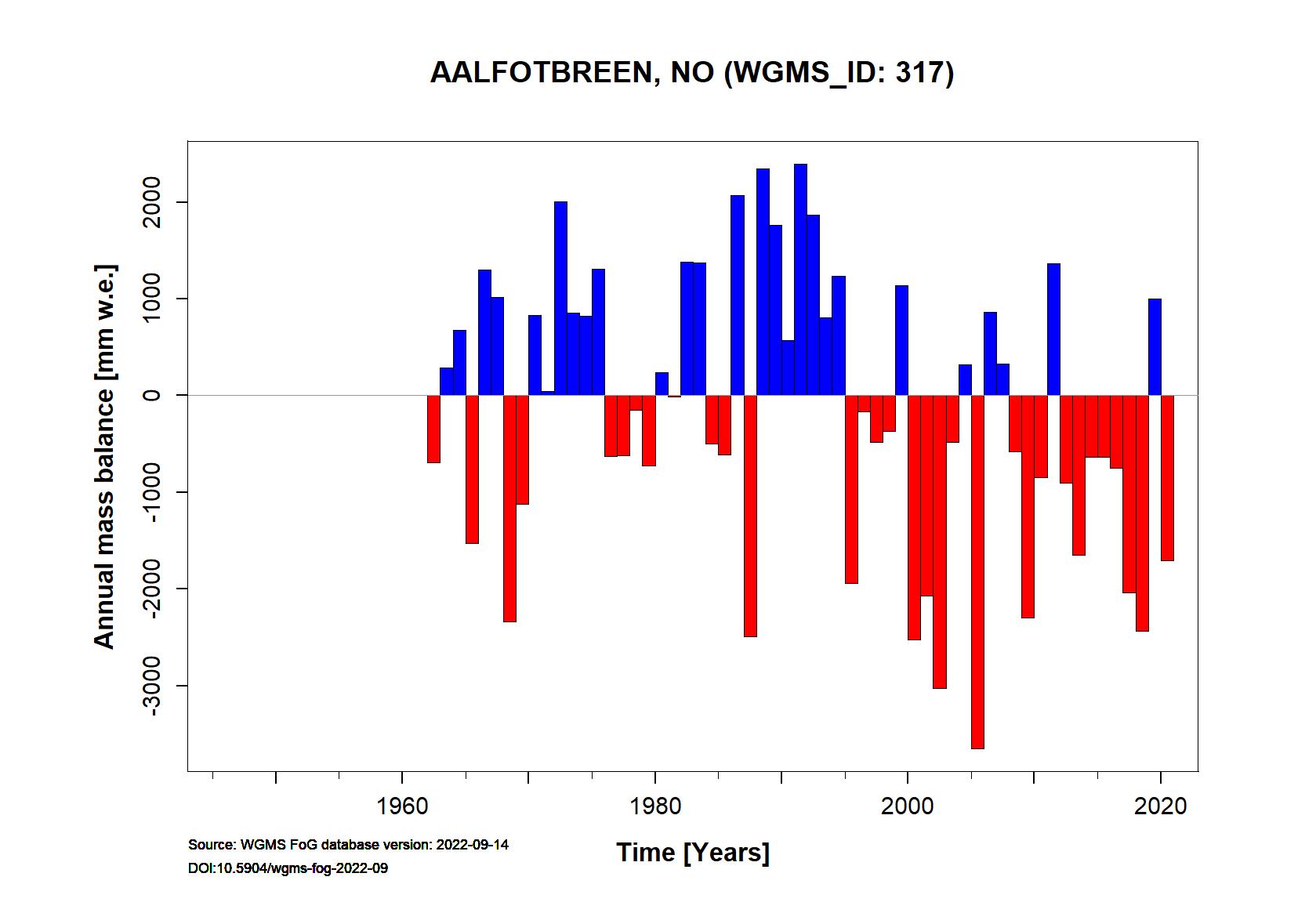 Aalfotbreen Annual Mass Balance (WGMS, 2016)