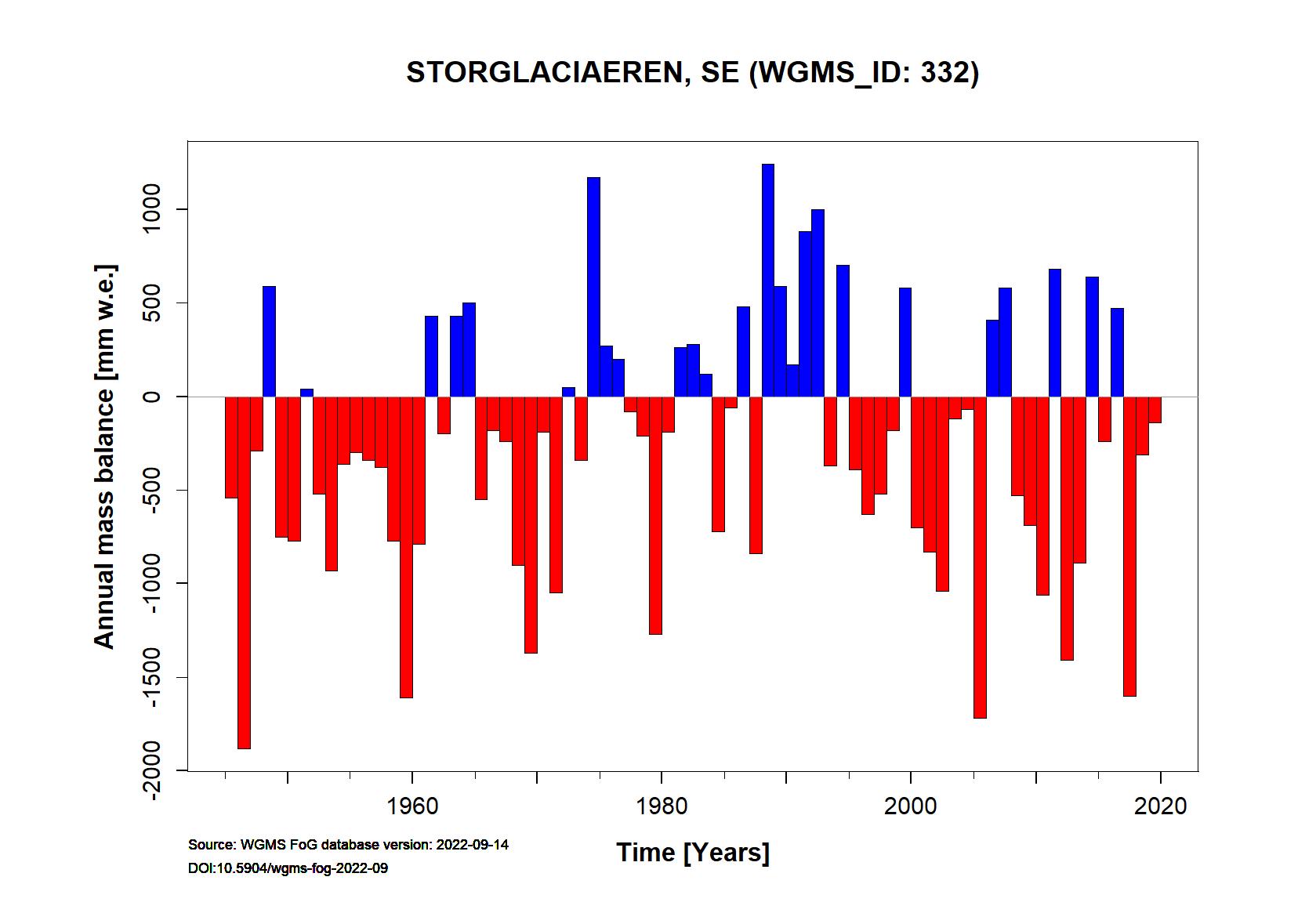 Storglaciaeren Annual Mass Balance (WGMS, 2016)