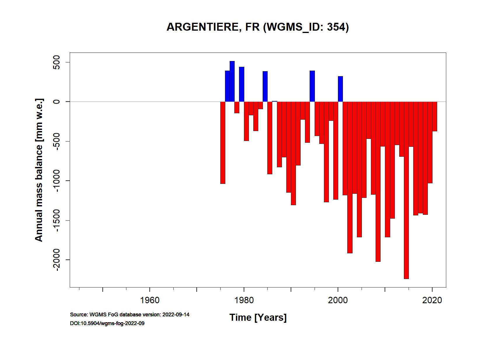 Argentieree glacier Annual Mass Balance (WGMS, 2015)