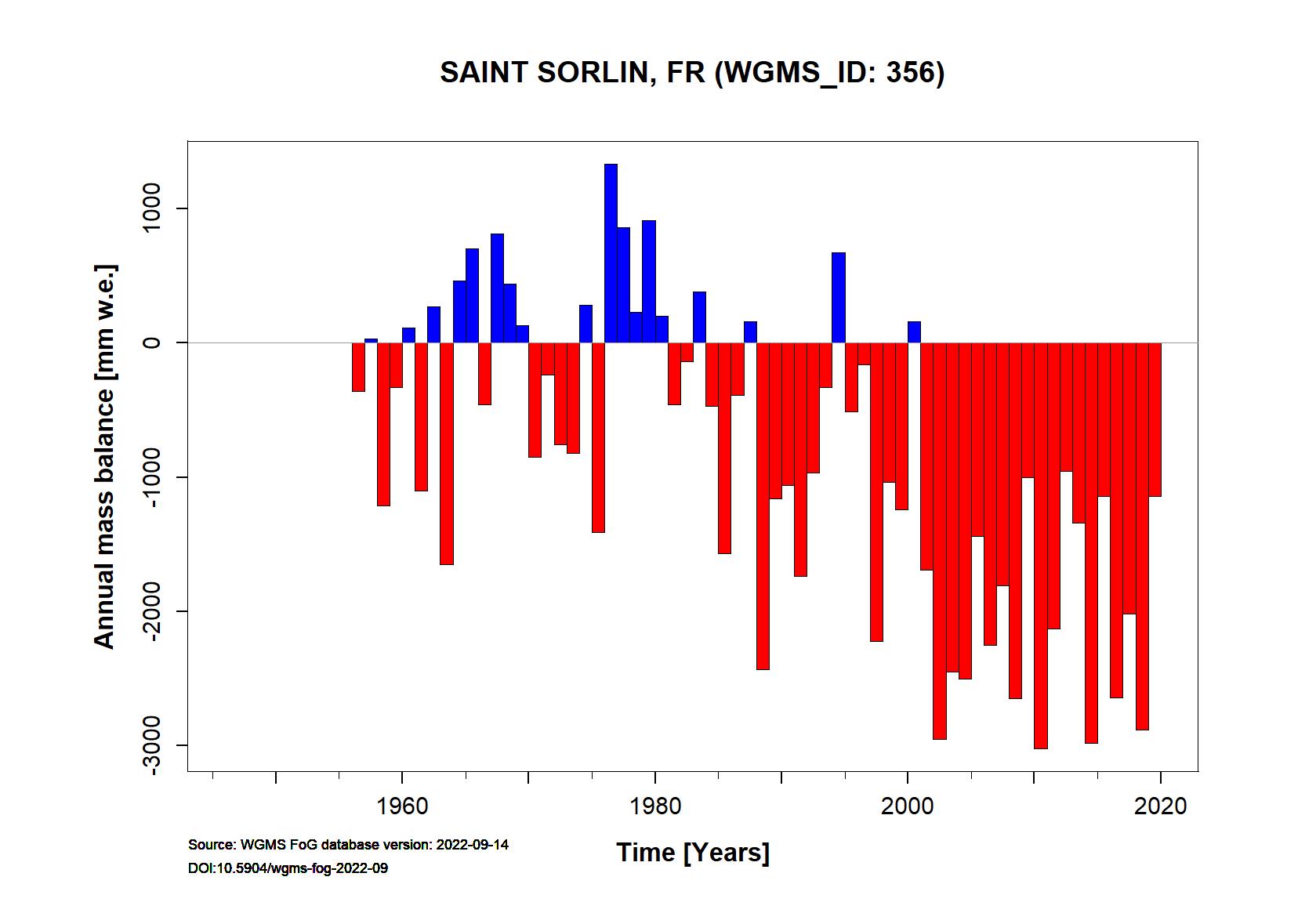 Saint Sorlin glacier Annual Mass Balance (WGMS, 2015)