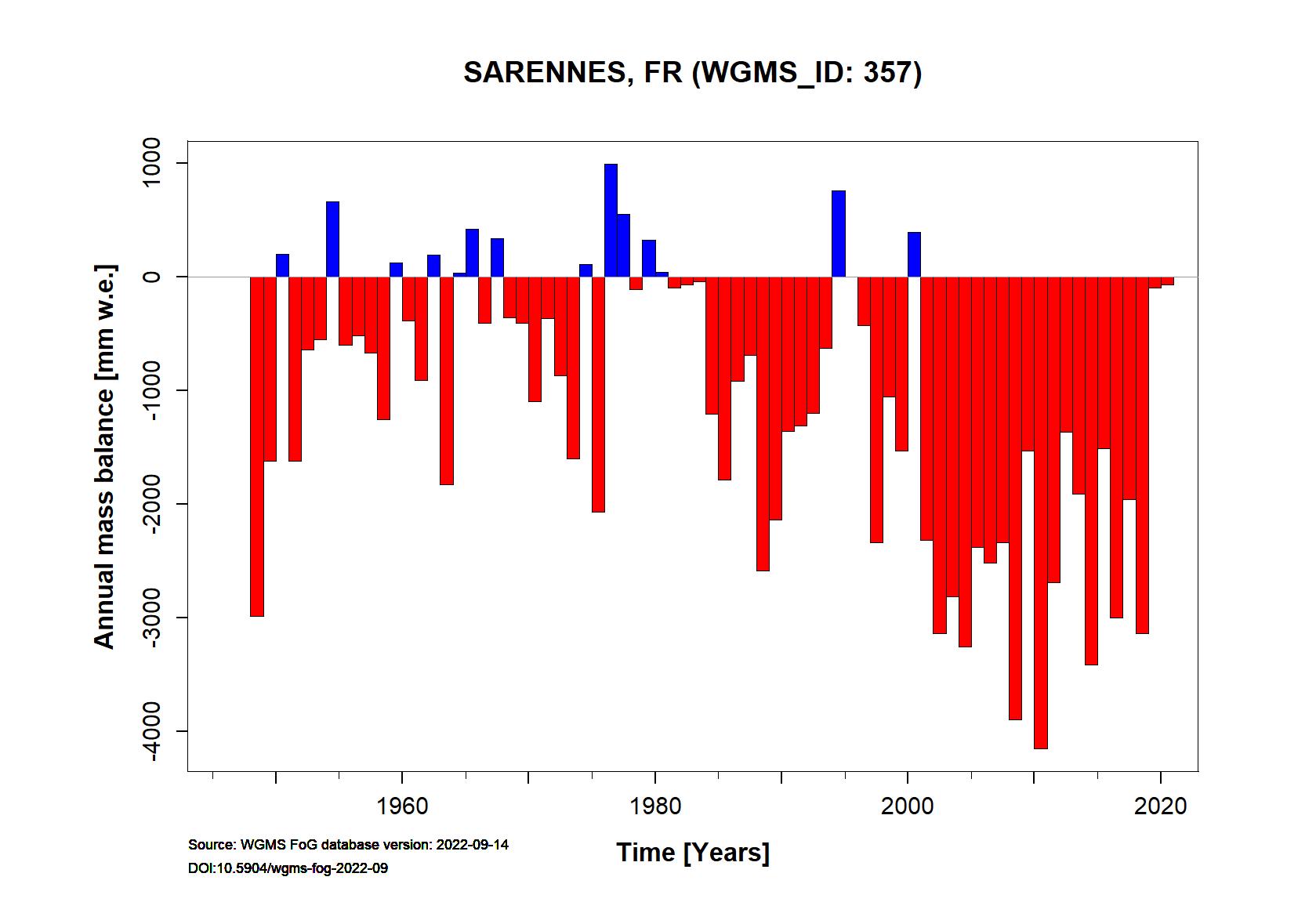 Sarennes glacier Annual Mass Balance (WGMS, 2015)