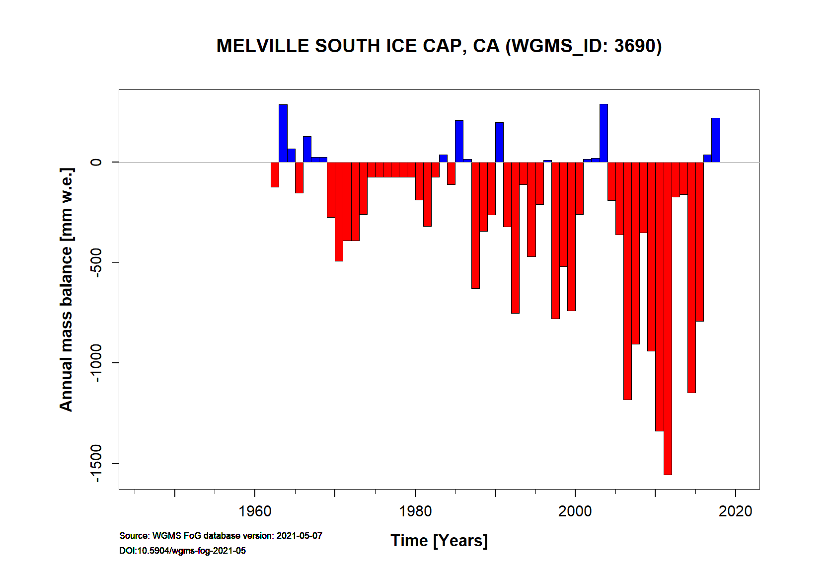 Melville South Ice Cap Annual Mass Balance (WGMS, 2016)