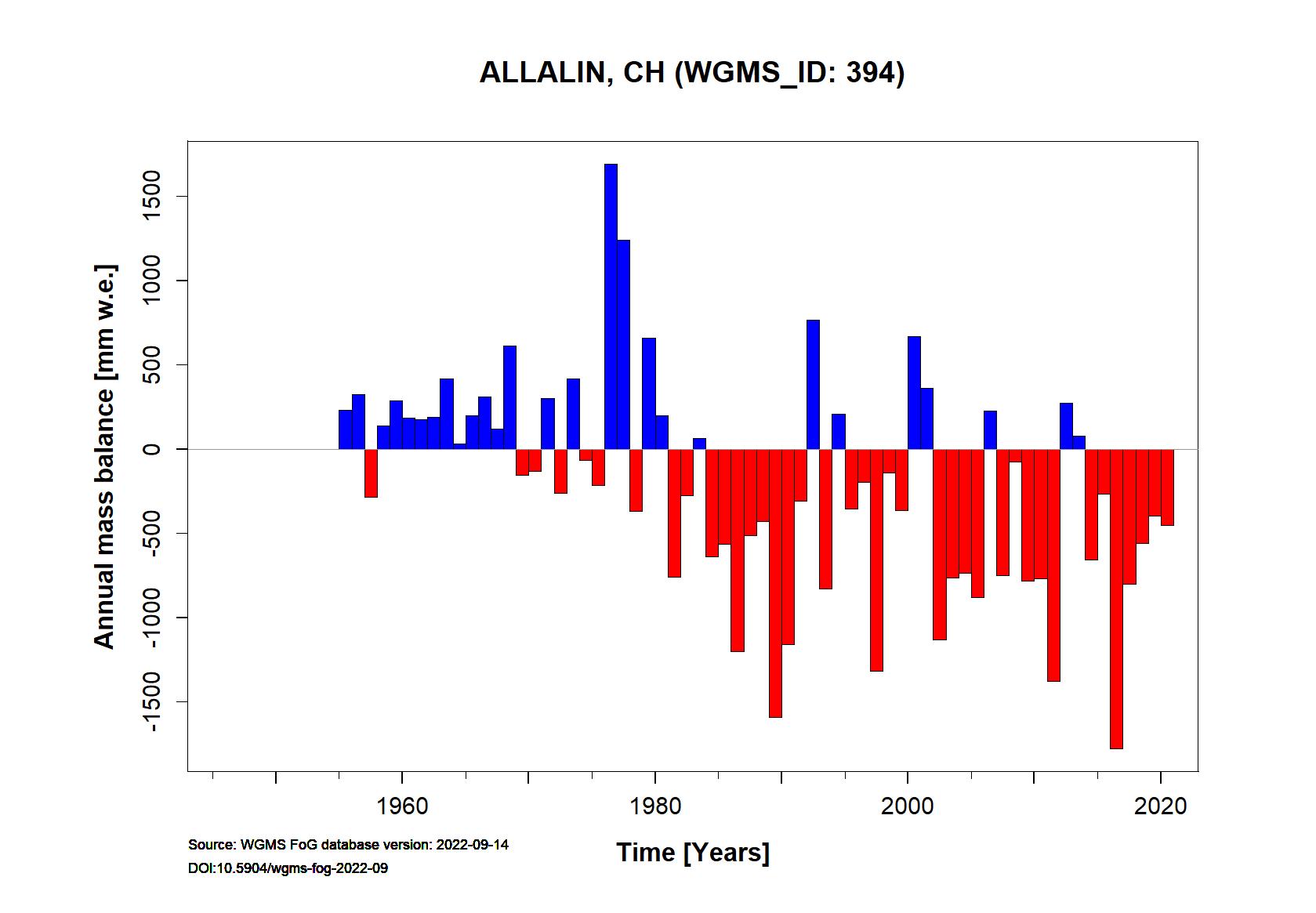 Allalin glacier Annual Mass Balance (WGMS, 2017)