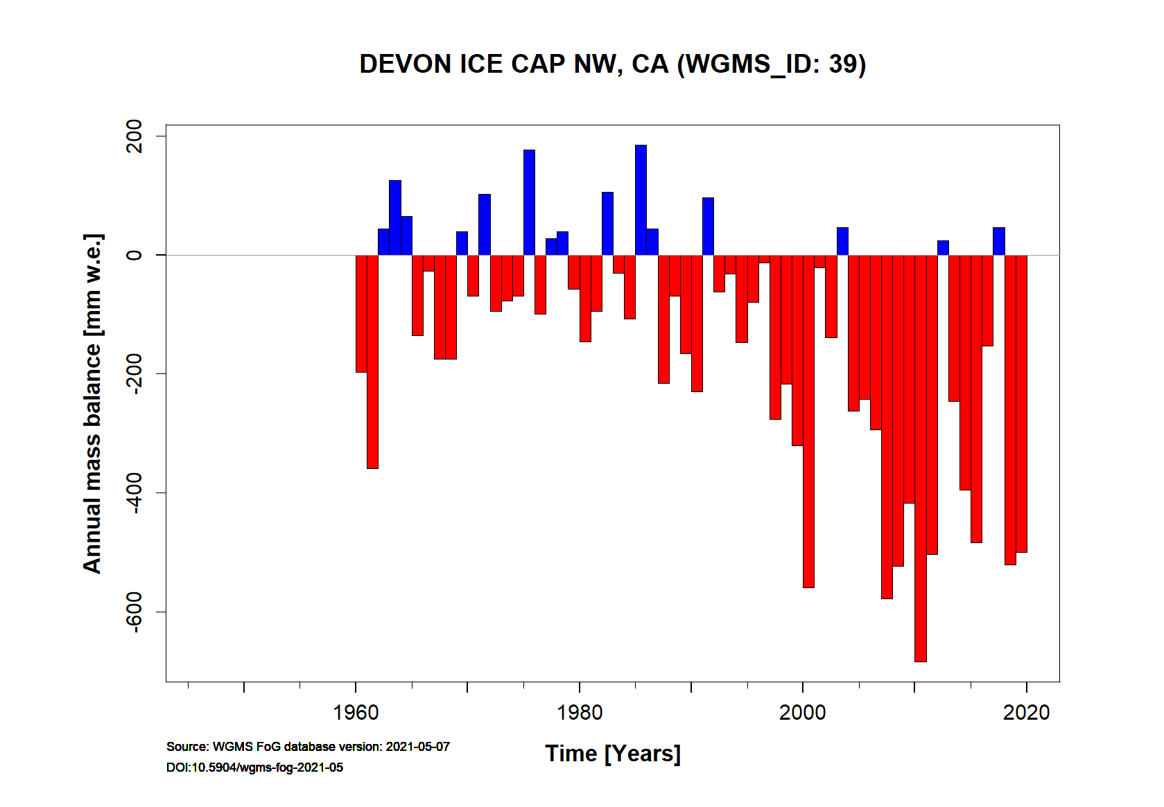 Devon Ice Cap Annual Mass Balance (WGMS, 2016)