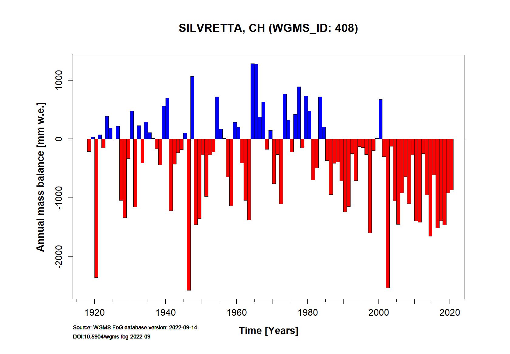 Silvretta glacier Annual Mass Balance (WGMS, 2015)