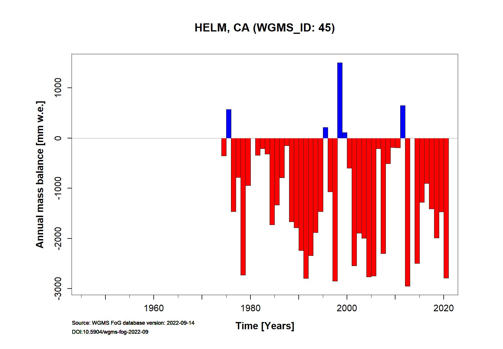 Helm Annual Mass Balance (WGMS, 2016)
