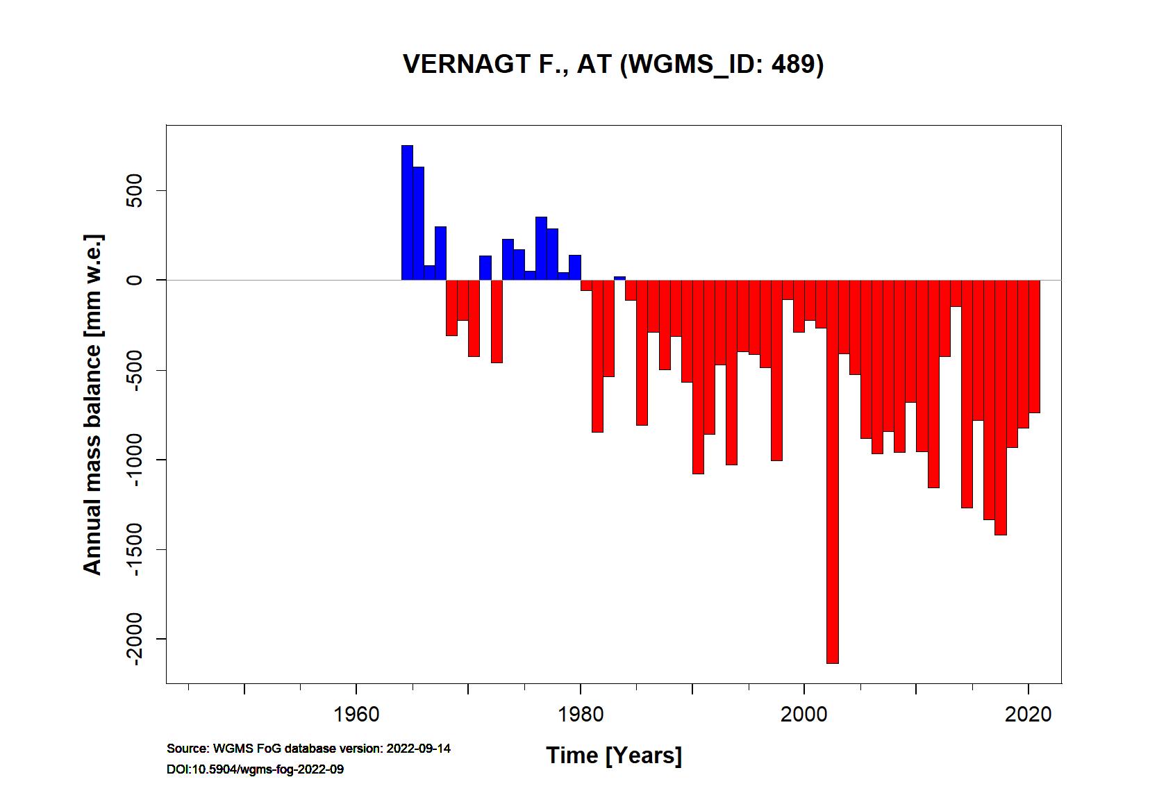 Vernagtferner Annual Mass Balance (WGMS, 2015)