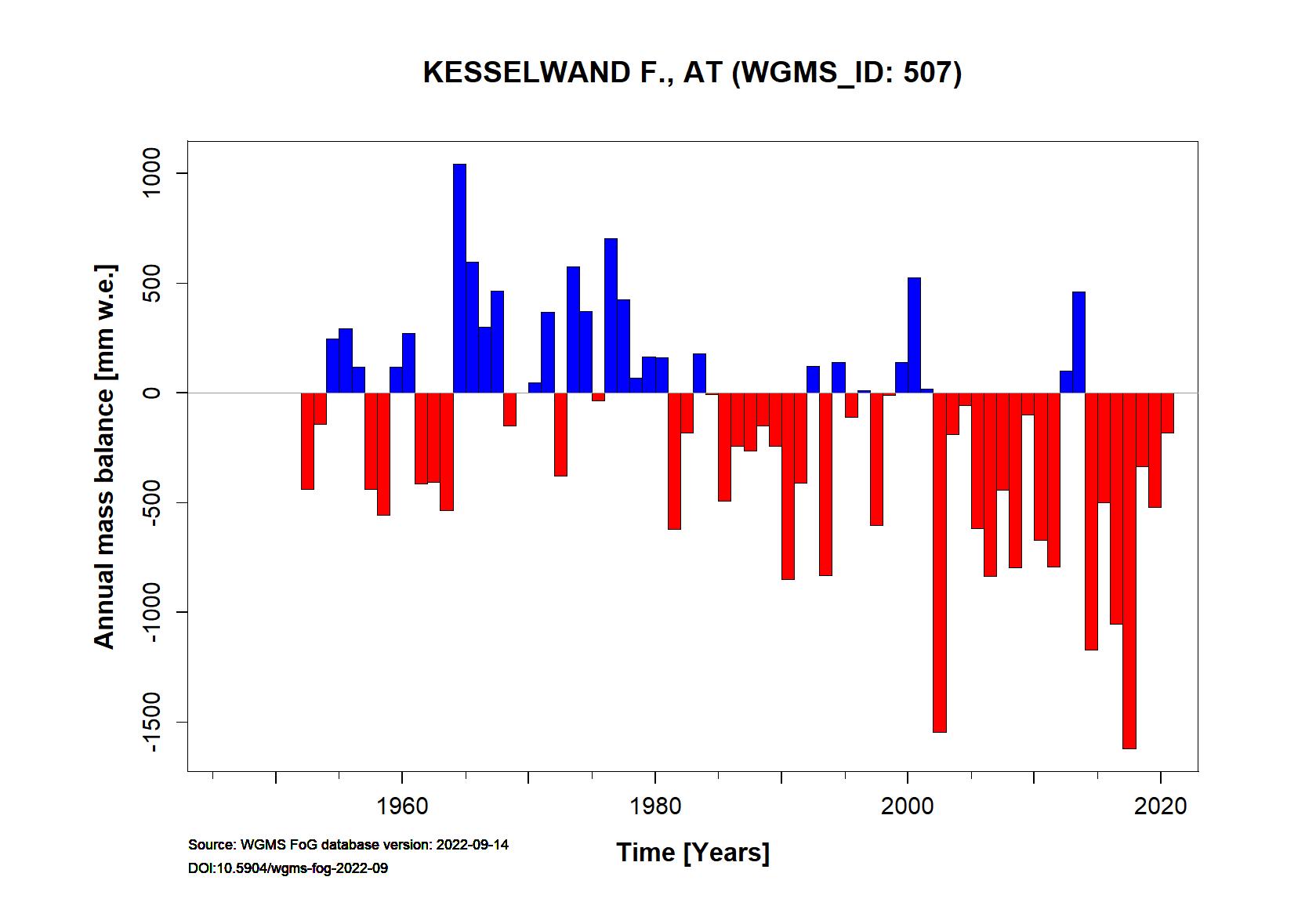 Kesselwandferner Annual Mass Balance (WGMS, 2016)