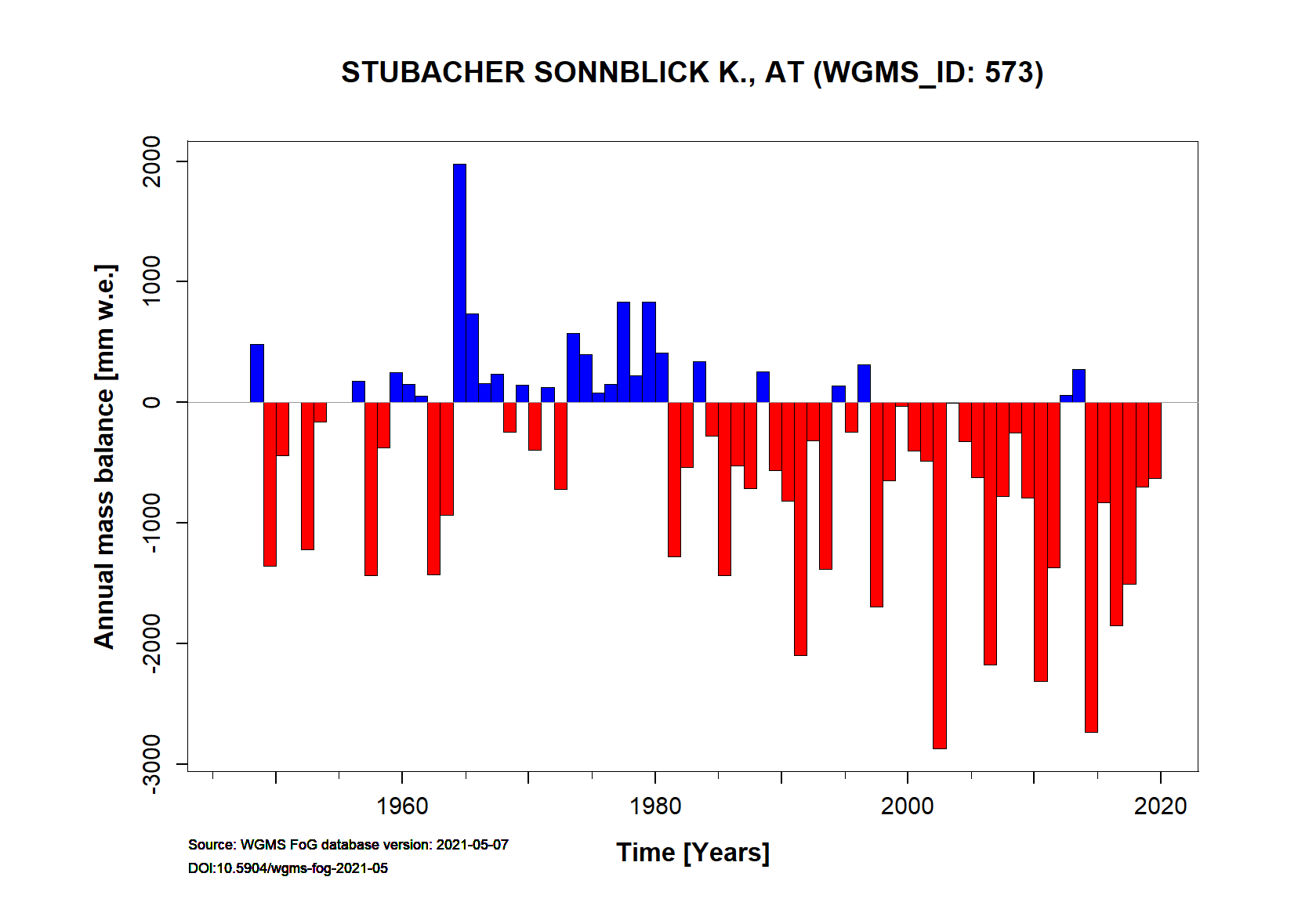 Stubacher Sonnblickkees Annual Mass Balance (WGMS, 2016)