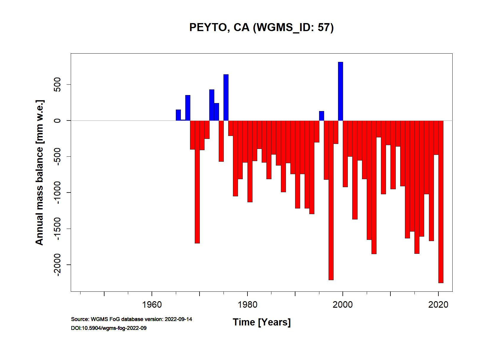 Peyto Annual Mass Balance (WGMS, 2016)
