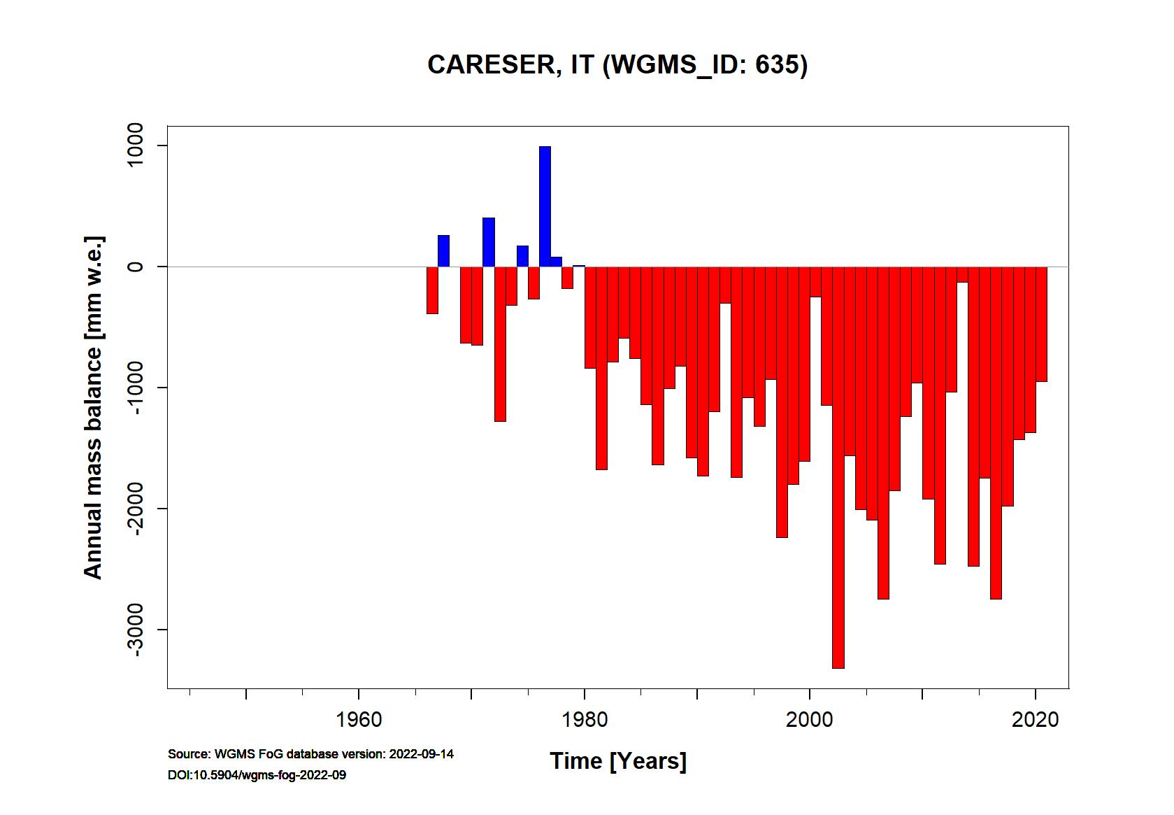 Careser glacier Annual Mass Balance (WGMS, 2015)