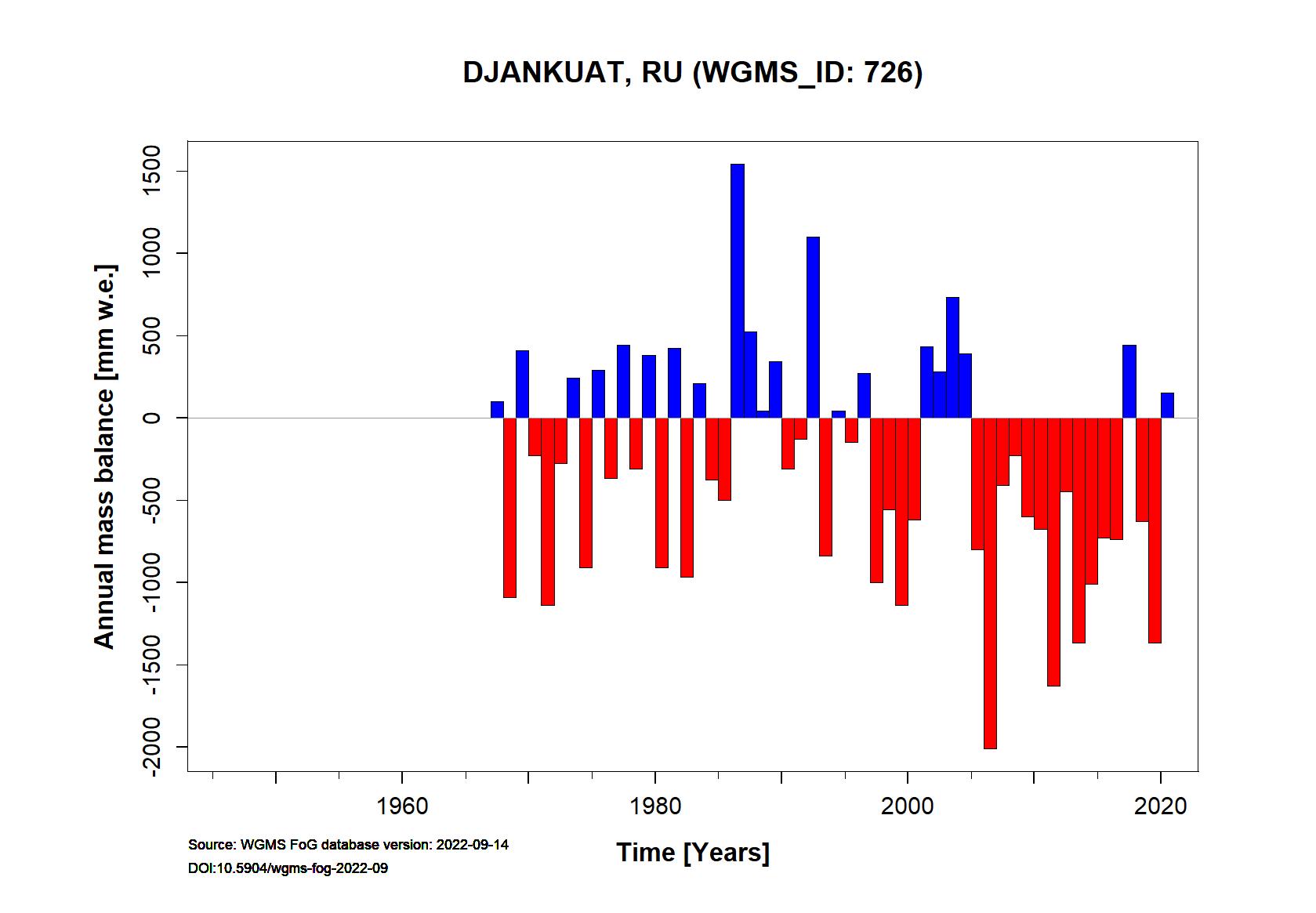 Djankuat glacier Annual Mass Balance (WGMS, 2015)