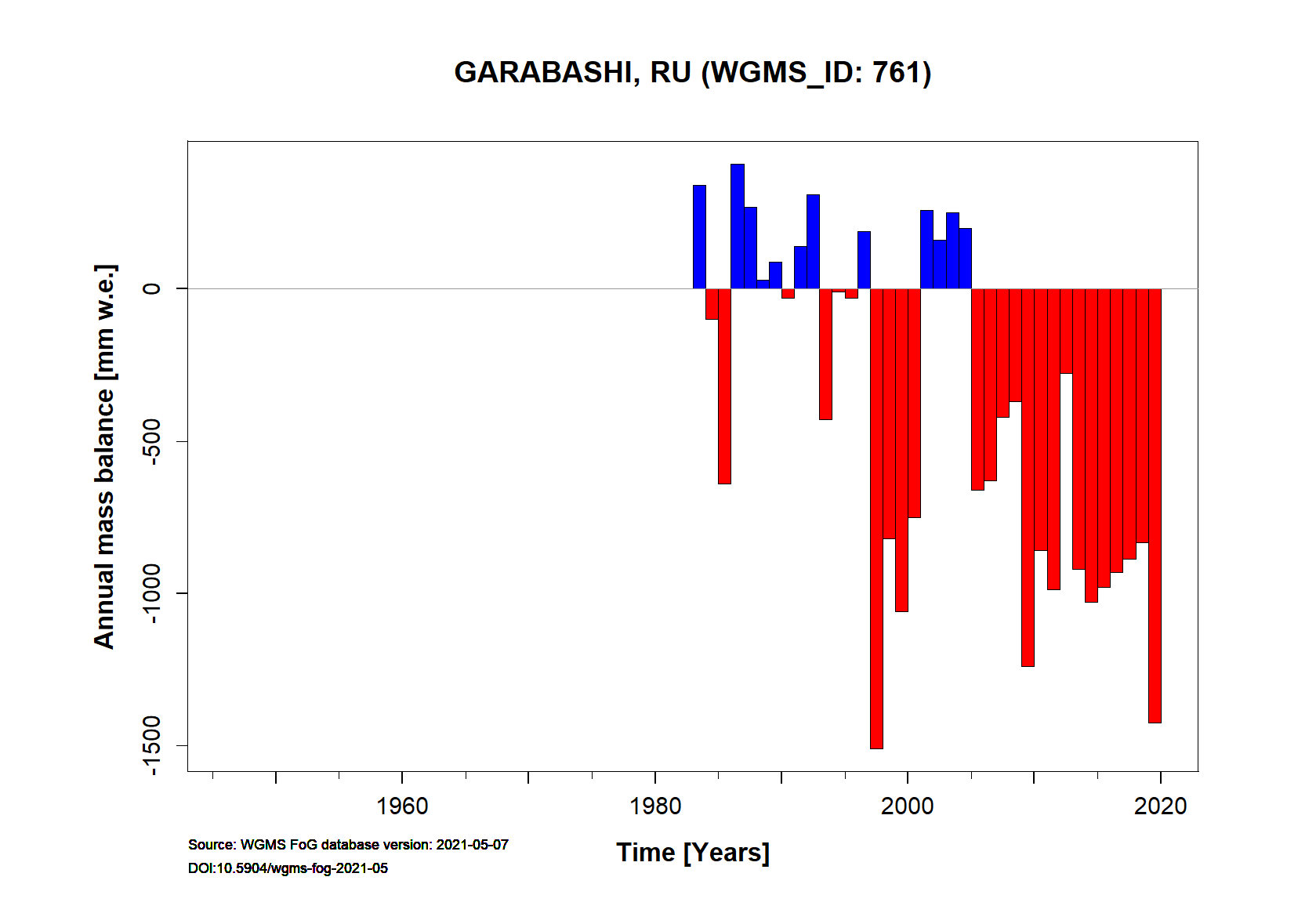 Garabashi glacier Annual Mass Balance (WGMS, 2018)