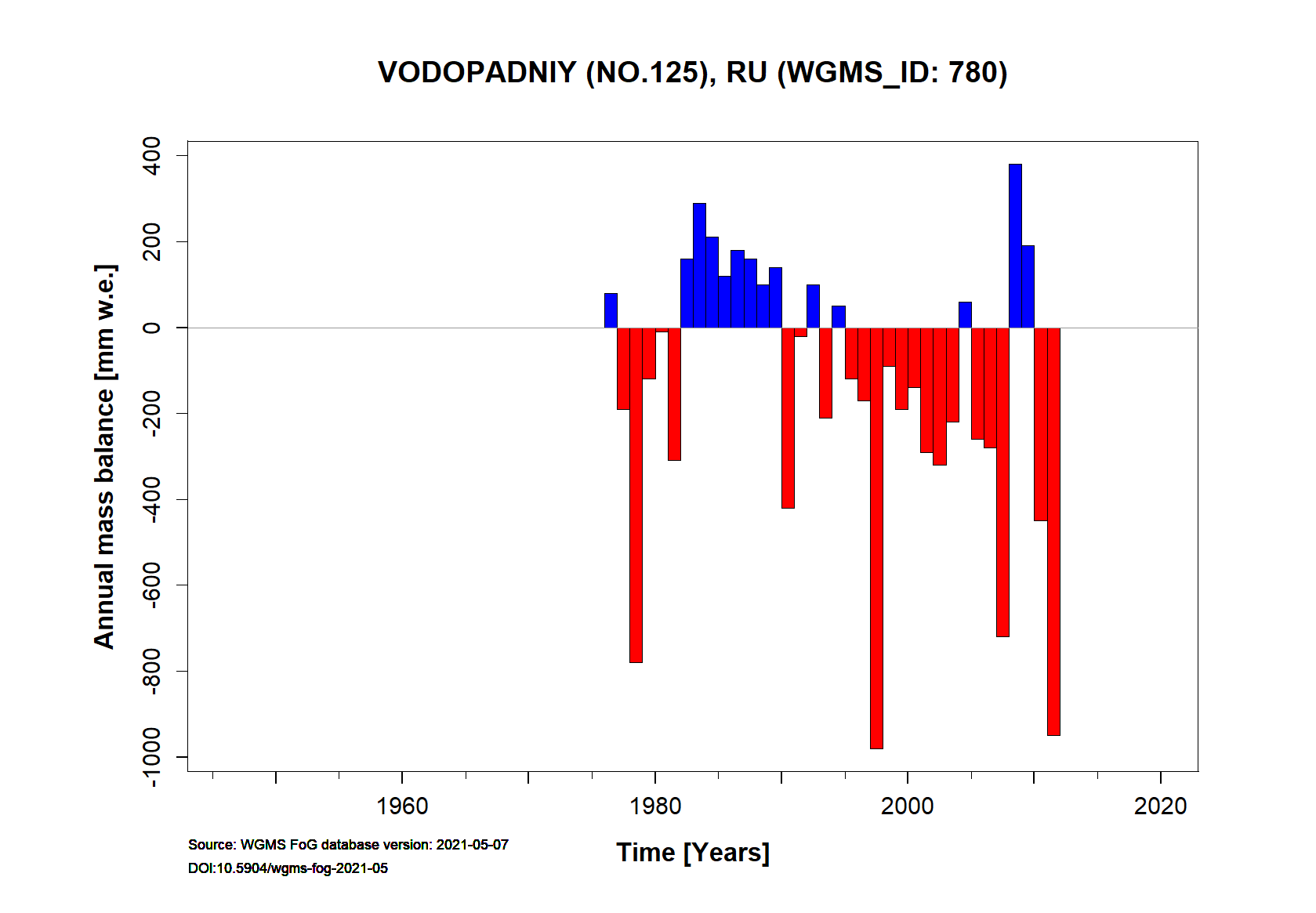 Vovopadniy (No. 125) glacier Annual Mass Balance (WGMS, 2016)