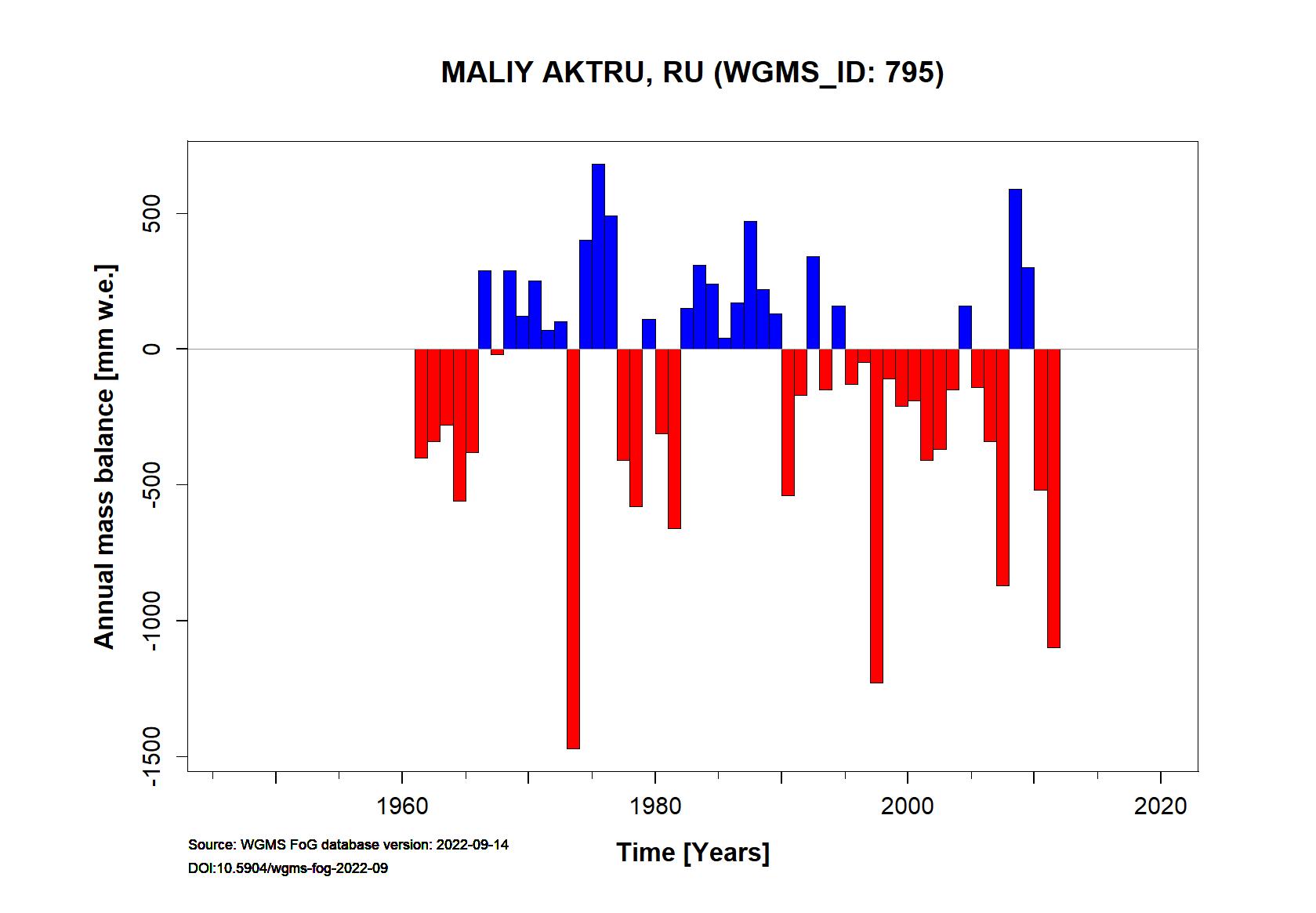 Maliy Aktru glacier Annual Mass Balance (WGMS, 2016)