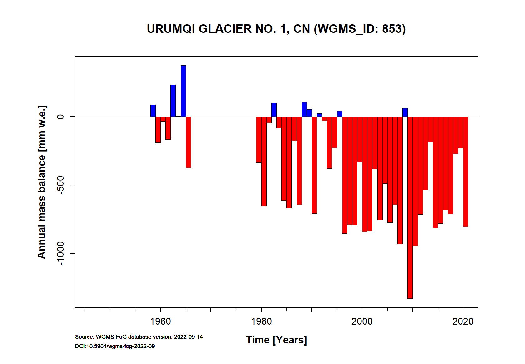 Urumqi Glacier No. 1 Annual Mass Balance (WGMS, 2016)