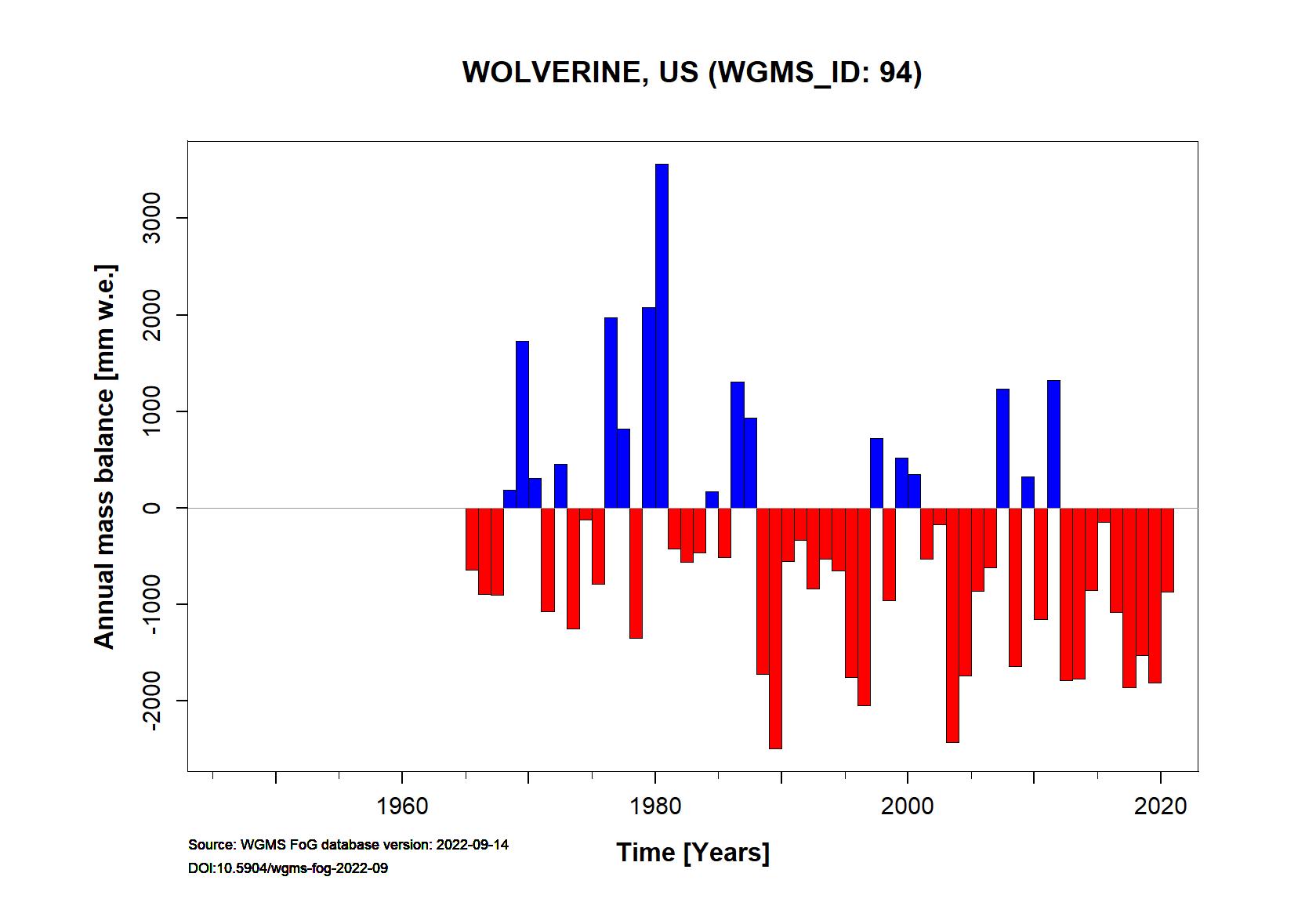 Wolverine Annual Mass Balance (WGMS, 2016)