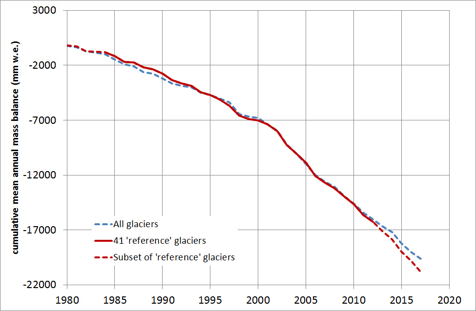 Mean cumulative mass balance of all reported glaciers (blue line) and the reference glaciers (red line)