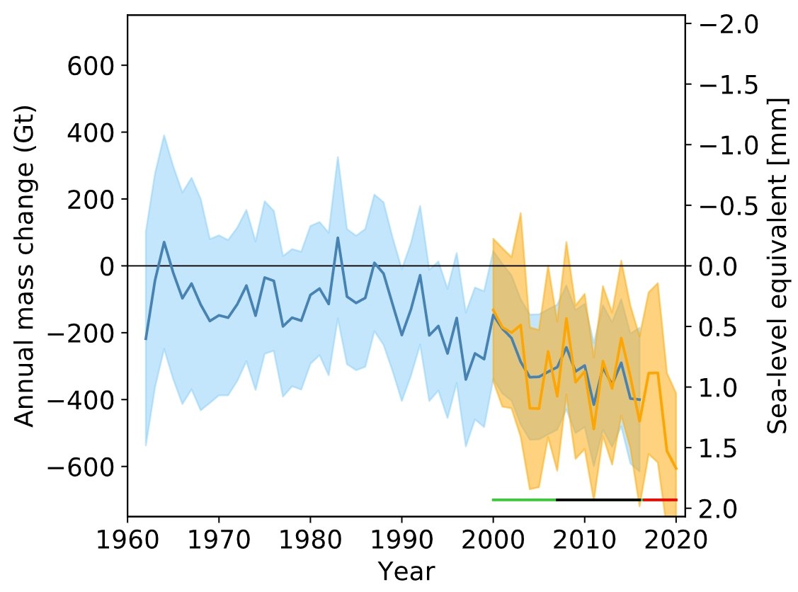 global glacier contribution to sea level