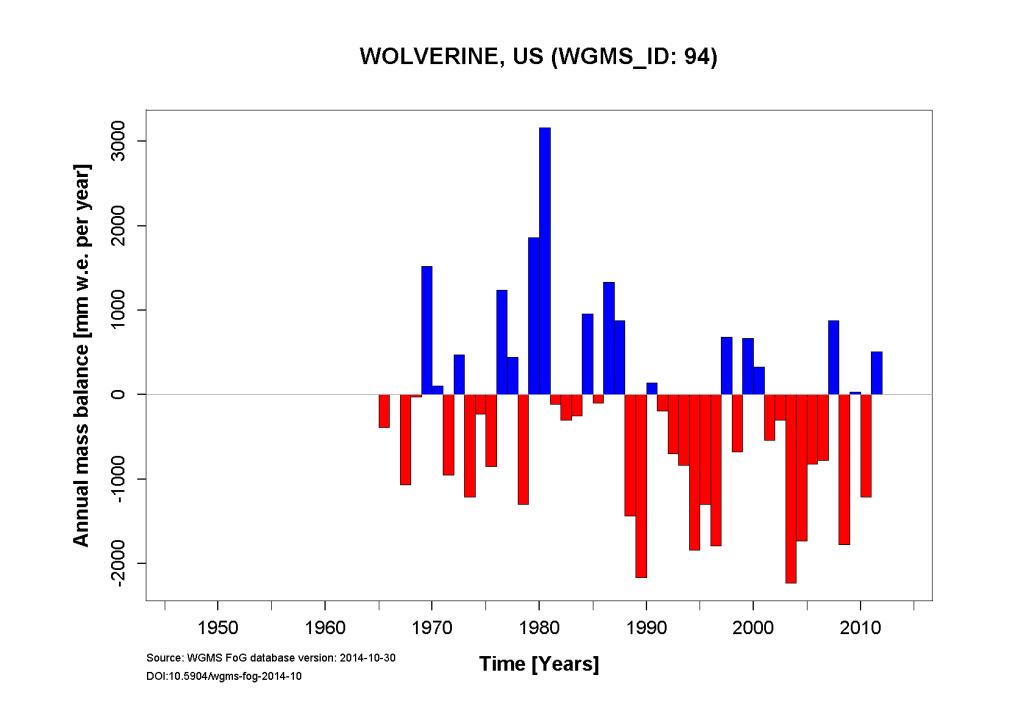 Wolverine Annual Mass Balance (WGMS, 2014)
